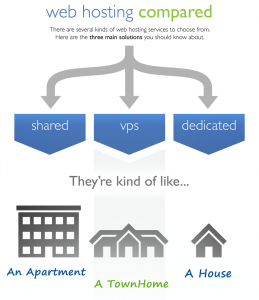 Types of web hosting image